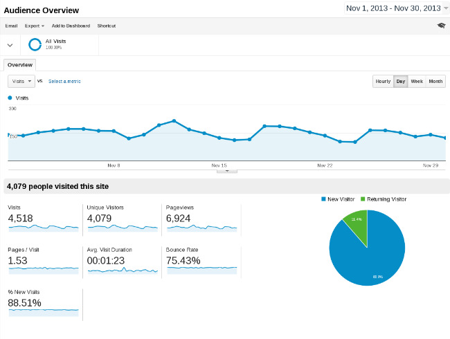 Audience-Overview-Google-Analytics2013-12-01