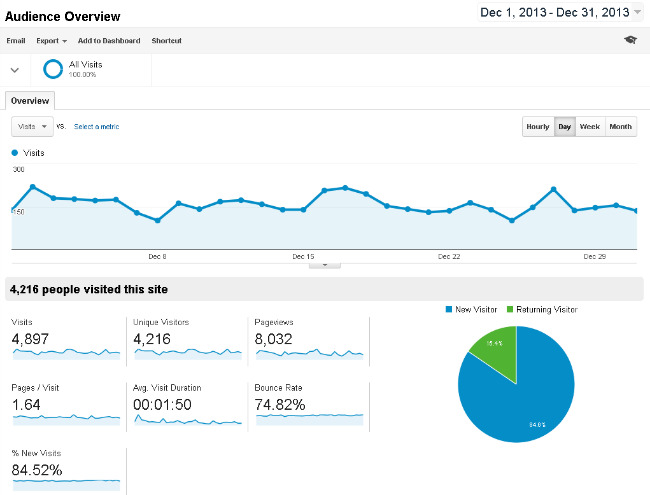 Audience-Overview-Google-Analytics-december